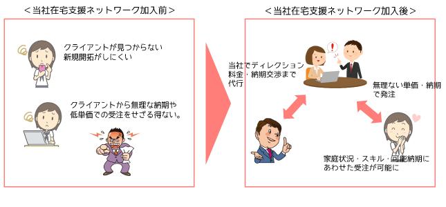 zaitaku_top